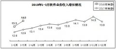 工信部:一季度软件业务收入13099亿元 同比增长14%