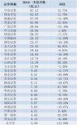 29家上市券商Q1全方位排名 投行和资管
