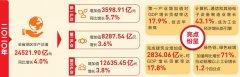 2020年云南GDP增4% 排名全国前列